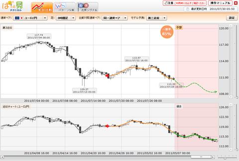 073001プライムFXぱっと見ユーロ円