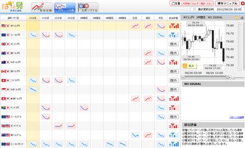 0626パターン分析ドル円研究所