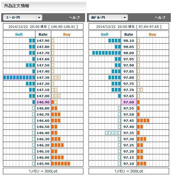 1222ユーロ円・豪ドル円外為注文情報