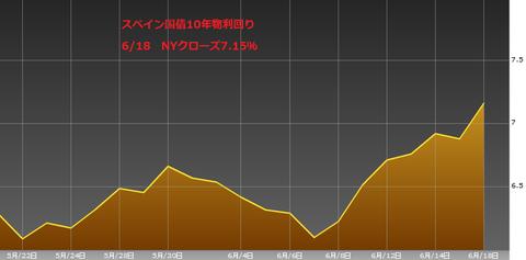 0619スペイン国債10年物利回り・ユーロ円研究所