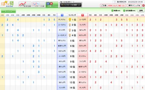 0220売買シグナルドル円研究所