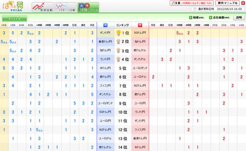 0619売買シグナルドル円研究所