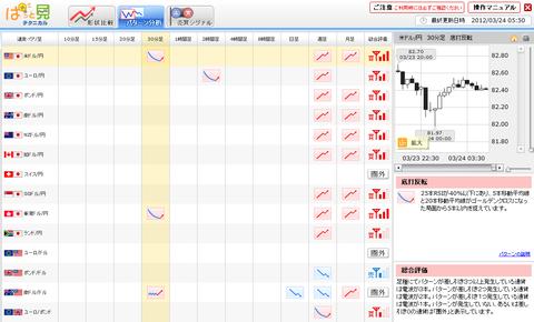 0324パターン分析ユーロ円研究所