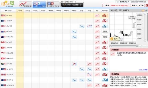 0228パターン分析ドル円研究所