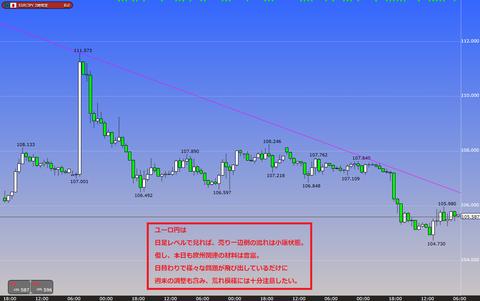 1111ユーロ円