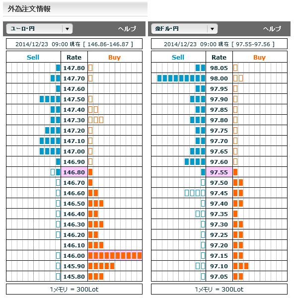 1223ユーロ円・豪ドル円外為注文情報