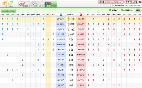 0224売買シグナルユーロ円研究所