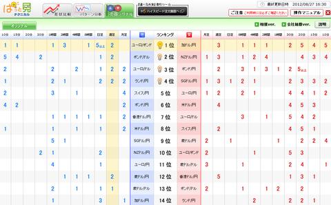 0827売買シグナルドル円研究所