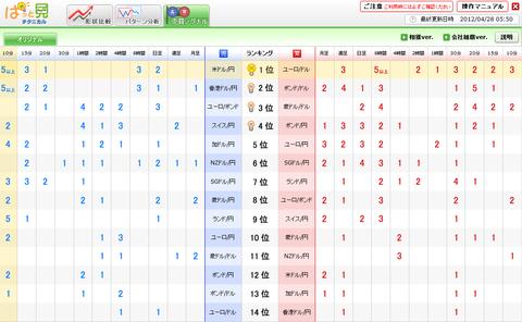 0428売買シグナルドル円研究所