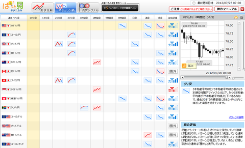 0727パターン分析ドル円研究所