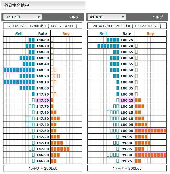 1203ユーロ円・豪ドル円外為注文情報