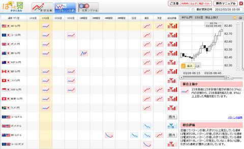 0326パターン分析ユーロ円研究所1