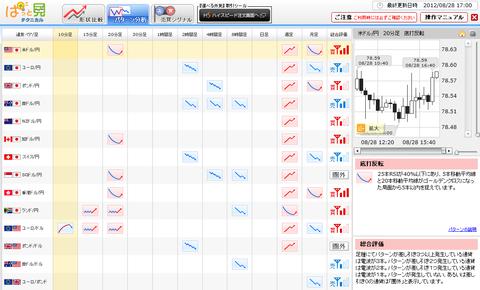 0828パターン分析ドル円研究所