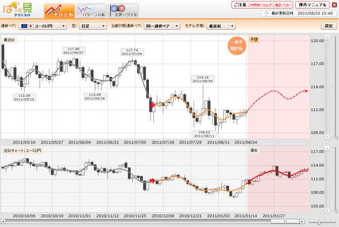 0825プライムFXぱっと見ユーロ円