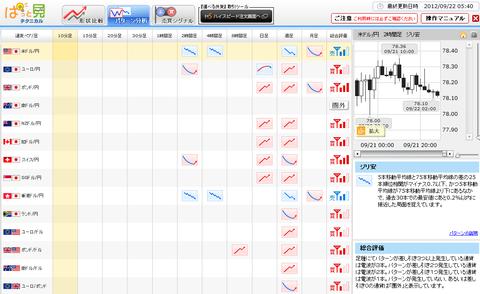 0922パターン分析ドル円研究所