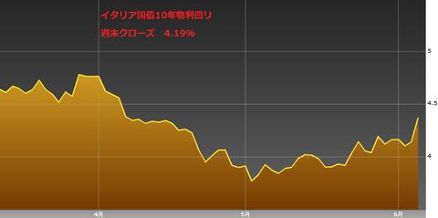 0608イタリア国債10年物利回り・ユーロ円研究所