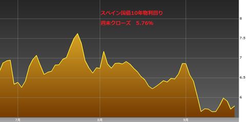 0922スペイン国債10年物利回り・ユーロ円研究所