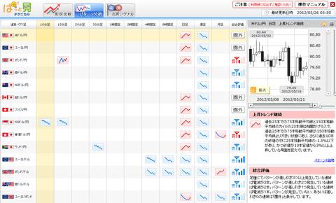0526パターン分析ドル円研究所