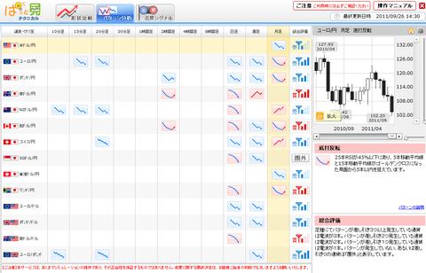092601プライムFXパターン分析