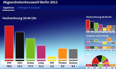 0919ベルリン州議会選挙1