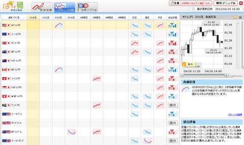 0418パターン分析ドル円研究所