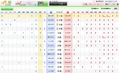 0822売買シグナルドル円研究所