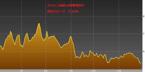 1201スペイン国債10年物利回り・ユーロ円研究所
