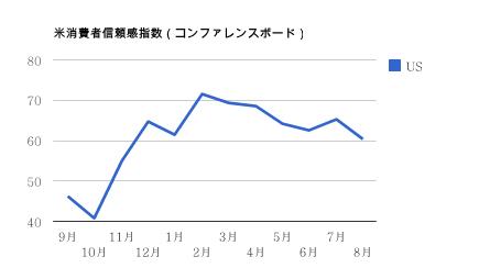 米消費者信頼感指数