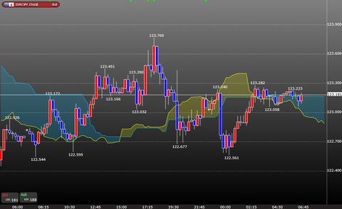 0223ユーロ円一目均衡表時間足