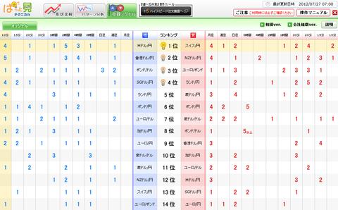 0727売買シグナルドル円研究所