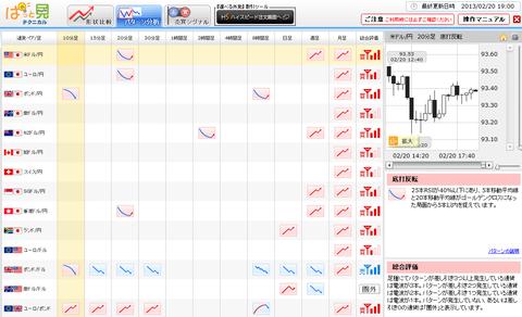 0220パターン分析ドル円研究所