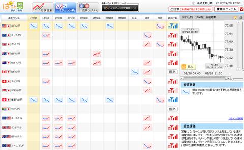 0928パターン分析ドル円研究所