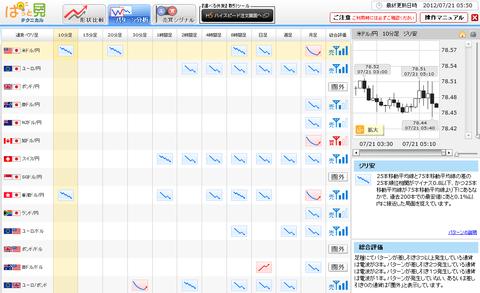 0721パターン分析ドル円研究所