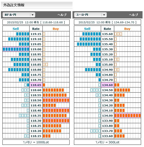 0225ドル円・ユーロ円外為注文情報12