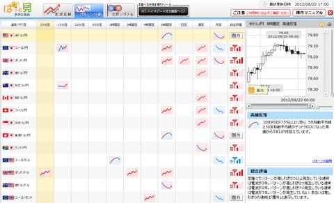 0822パターン分析ドル円研究所