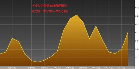 0626イタリア国債10年物利回り・ユーロ円研究所