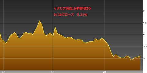 0927イタリア国債10年物利回り・ユーロ円研究所