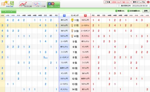 0128売買シグナルユーロ円研究所