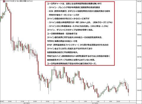 0721ユーロ円研究所