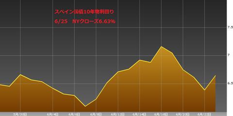 0626スペイン国債10年物利回り・ユーロ円研究所
