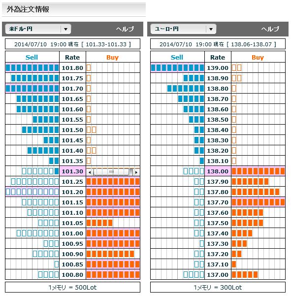 0710ドル円・ユーロ円外為注文情報19