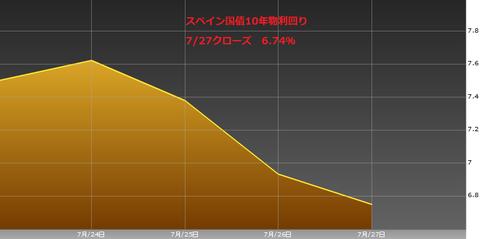 0727スペイン国債10年物利回り・ユーロ円研究所