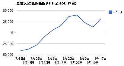シカゴIMMポジション・9月17日ユーロ円