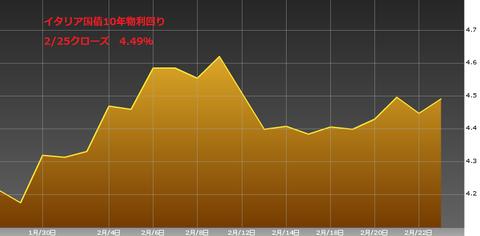 0226イタリア国債10年物利回り・ユーロ円研究所