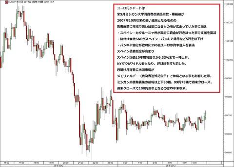 0526ユーロ円研究所
