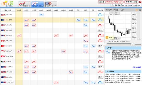 0118パターン分析ドル円研究所