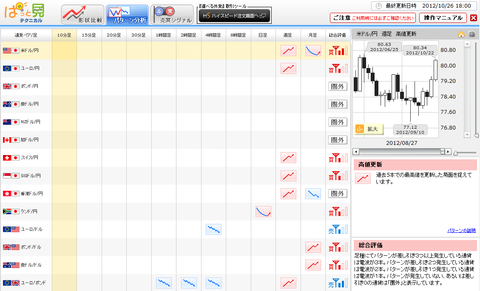1026パターン分析ドル円研究所