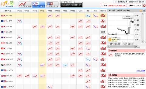 0919パターン分析ドル円研究所