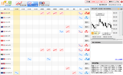 0622パターン分析ドル円研究所