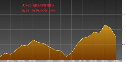0621スペイン国債10年物利回り・ユーロ円研究所